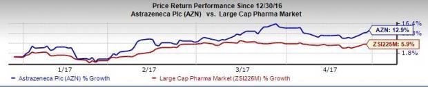 AstraZeneca (AZN) Q1 Earnings Beat, Revenues Meet Estimates