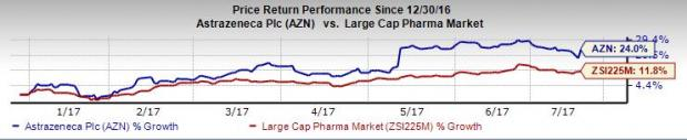 AstraZeneca (AZN) CEO Rumor Reportedly Ends, Shares Rise