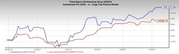 AstraZeneca (AZN) Gets Another CRL for ZS-9; Inks COPD Deal