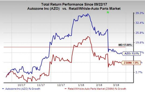Shares in AutoZone, Inc. (AZO) Purchased by Avestar Capital LLC