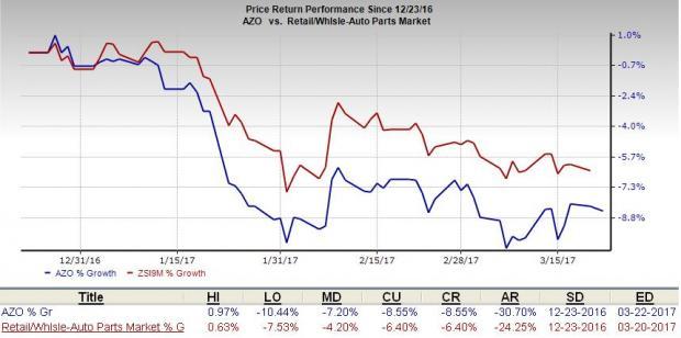 AutoZone Authorizes Additional Share Buyback Worth $750M