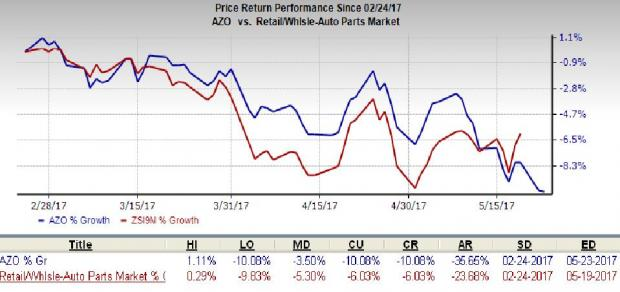 AutoZone (AZO) Q3 Earnings Miss, Same-Store Sales Down Y/Y
