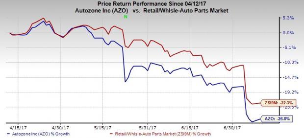 AutoZone (AZO) Hit by Capital and Operating Expenses