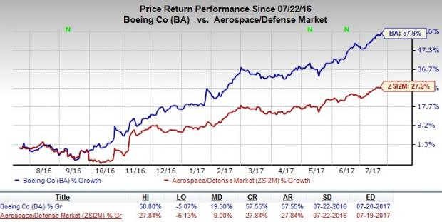 Boeing Ba Hits 52 Week High On Steady Flow Of Contracts Nasdaq