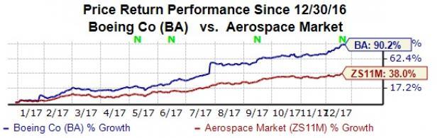 Stocks Leading the Dow Jones Rally: Boeing Co (BA)
