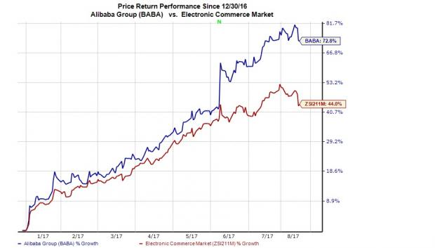 Will Alibaba Group (BABA) Beat Earnings Estimates in Q1?