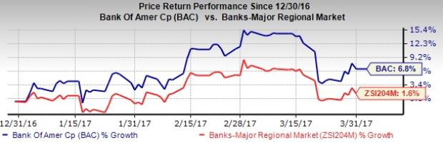 BofA (BAC) Gains 6.8% in Q1: More Upside Left for the Stock?