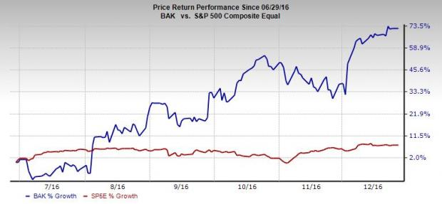 4 Dirt Cheap Value Stocks to Scoop Up in 2017