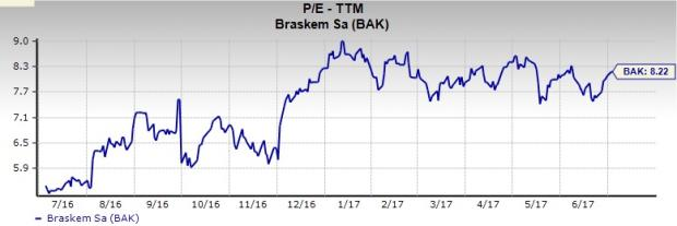 Why Braskem (BAK) Could Be a Top Value Stock Pick