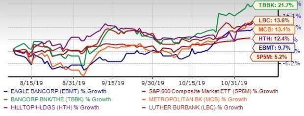 5 Top-Ranked Banks Stocks to Tap Resurging Bond Yields