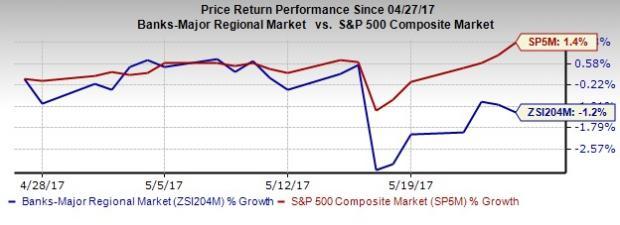 Bank Stock Roundup: Lawsuit Resolutions Dominate, Wells Fargo, Citigroup in Focus