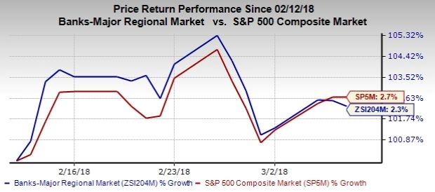 Zacks Investment Research Blog Bank Stock Roundup Trading Rebound