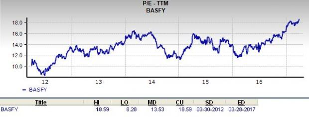 Does BASF (BASFY) Look to be a Great Stock for Value Investors?