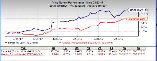 Baxter (BAX) Scales 52-Week High: What's Behind the Rally
