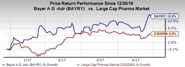 Bayer Aspirin Stock Symbol Gallery Free Symbol And Sign Meaning