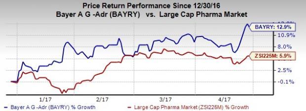 Bayer Bayry Beats Q1 Earnings Revenue Estimates Nasdaq