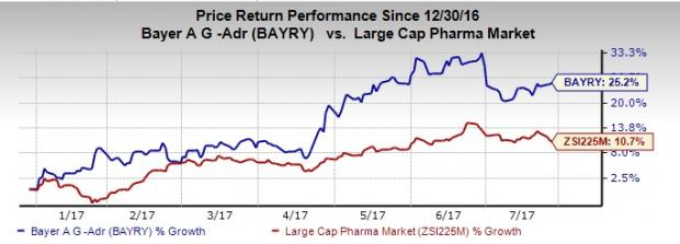 Bayer (BAYRY) Q2 Earnings Beat, Sales Miss, Cuts Guidance