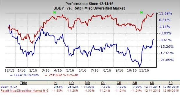 Bed Bath and Beyond (BBBY) Loses its Place in Nasdaq-100