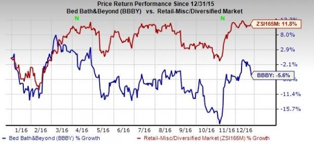 Bed Bath & Beyond (BBBY) Lags Q3 Earnings, Stock Down