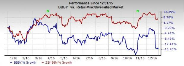Why Bed Bath & Beyond (BBBY) is Declining Post Earnings
