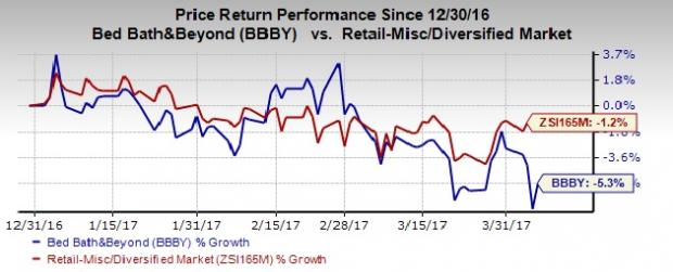 Bed Bath & Beyond (BBBY) Jumps on Q4 Earnings & Sales Beat