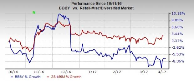 Will Bed Bath & Beyond be able to Revive Lost Momentum?