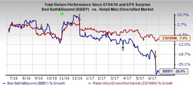 Why is Bed Bath & Beyond (BBBY) Down 10% Since Q1 Earnings?