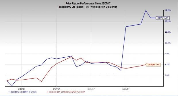 BlackBerry (BBRY) Q4 Solid, Deals Hold Promise: Time to Buy?