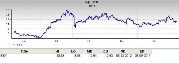 Is Best Buy a Great Stock for Value Investors?