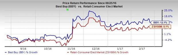 Will Best Buy (BBY) Stock Gain Post Q4 Earnings Release?