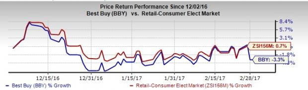 Best Buy (BBY) Q4 Earnings Top, Revenues Lag; Stock Down