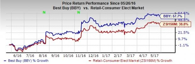 Best Buy (BBY) Stock Surges on Q1 Earnings & Revenue Beat