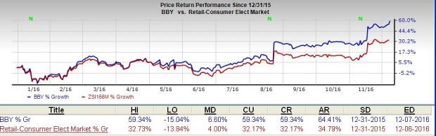 Why Best Buy (BBY) Is a Must-Add Stock to Your Portfolio