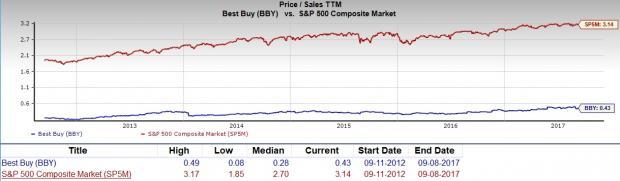 Best Buy Stock Quote Magnificent Should Value Investors Pick Best Buy Bby Stock Now  Nasdaq