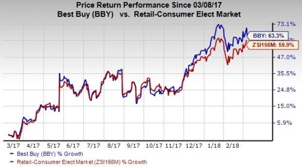 Top-Ranked Stocks That Can Make You Jeff Bezos-Like Rich: Best Buy Co Inc (BBY)