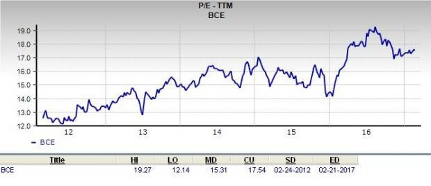 Should Value Investors Consider BCE Stock Now?