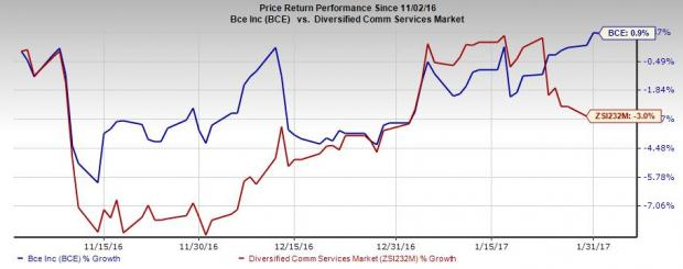 BCE Inc (BCE): Will it Disappoint Investors in Q4 Earnings?
