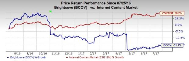 Brightcove (BCOV) Q2 Earnings: Is a Surprise in the Cards?