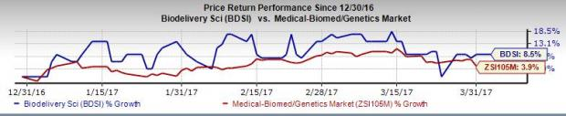 BioDelivery to Grant New Patents for its Marketed Drugs