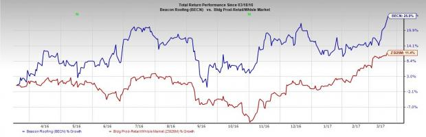Beacon Roofing Hits 52-Week High: What's Driving the Stock?