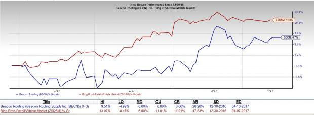 Will Sluggish Demand Impact Beacon Roofing's (BECN) Results?