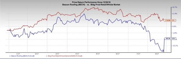 Beacon Roofing Underperformed The Industry With Respect To The Year To Date  Price Performance. The Stock Dipped 5.5%, While The Industry Recorded  Growth Of ...