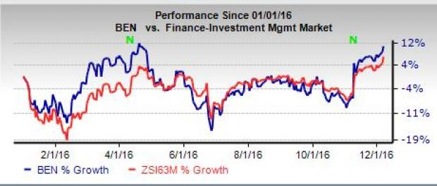 Franklin's November AUM Falls on Lower Fixed Income Assets