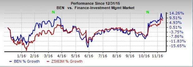 Franklin (BEN) Rewards Shareholders with Dividend Hike