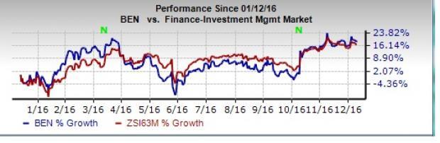 Franklin December AUM Up on Higher Equity & Hybrid Assets