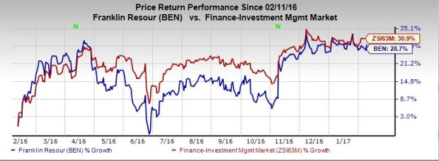Franklin January AUM Up on Higher Equity Assets; Shares Gain
