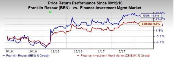 Franklin (BEN) February AUM Climbs on Higher Hybrid Assets