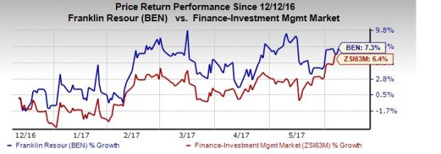 Franklin's (BEN) May AUM Rises on Higher Equity Assets