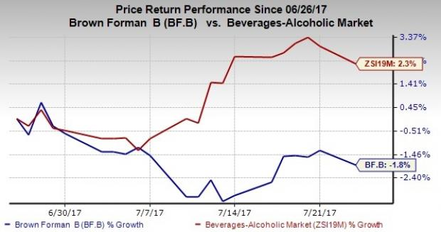 Can Brown-Forman's (BF.B) Efforts Help the Stock to Rebound?