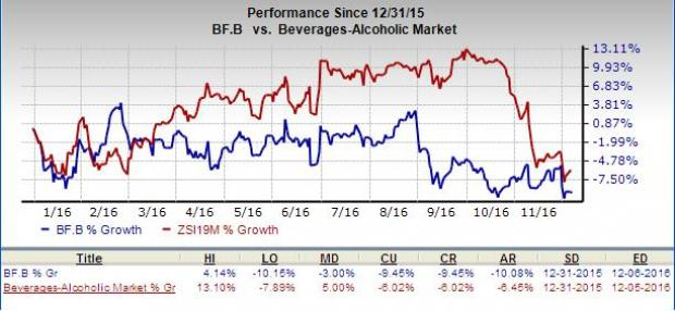 Brown-Forman (BF.B) Posts In-Line Q2 Earnings; View Intact